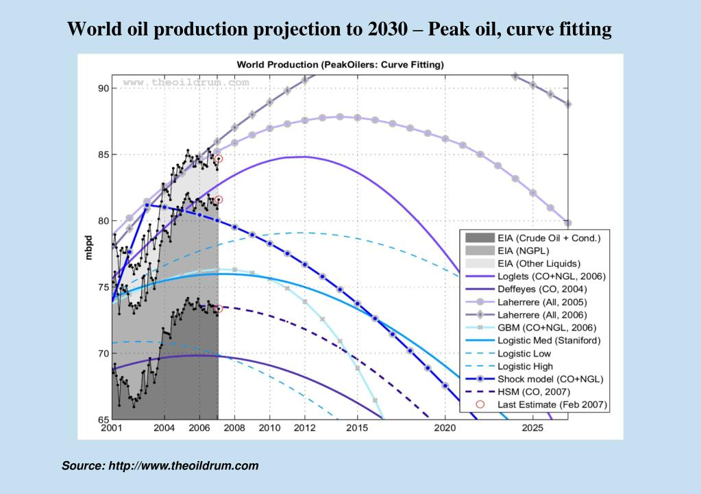 World oil production projection to 2030 – Peak oil, curve fitting