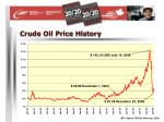 crude oil price history