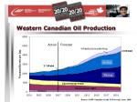 western canadian oil production