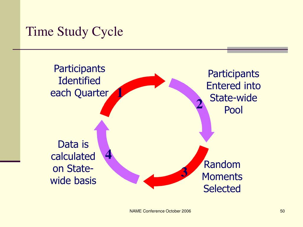 Time Study Cycle