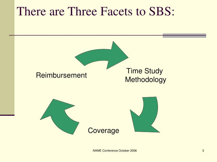 There are three facets to sbs