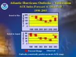 atlantic hurricane outlooks verification ace index forecast vs observed 1998 2003