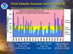 total atlantic seasonal activity cont d