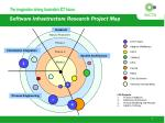 software infrastructure research project map