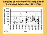 lengths of hurricane warnings from individual advisories1963 2006