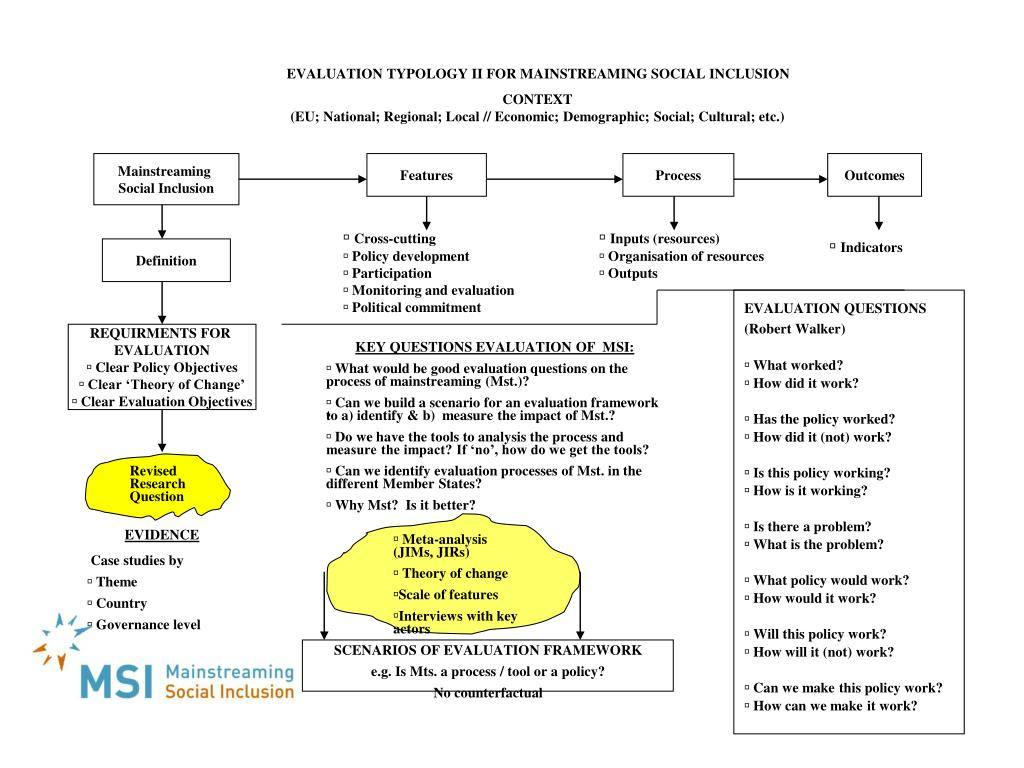 EVALUATION TYPOLOGY II FOR MAINSTREAMING SOCIAL INCLUSION