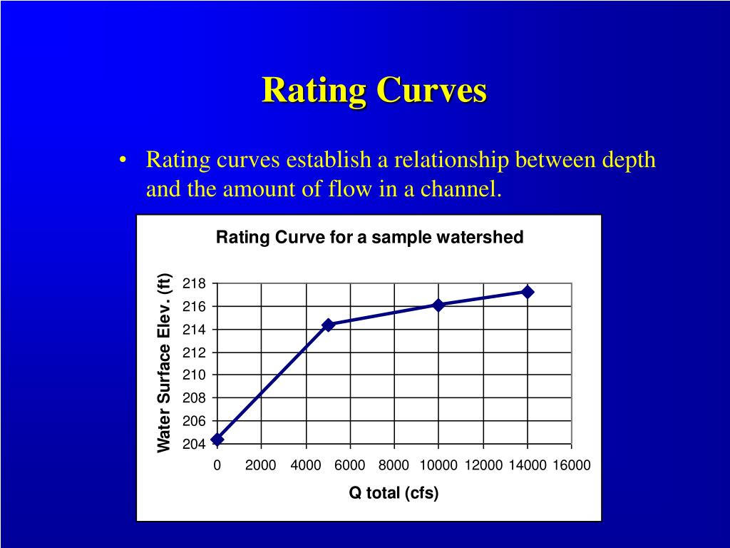 Rating Curves