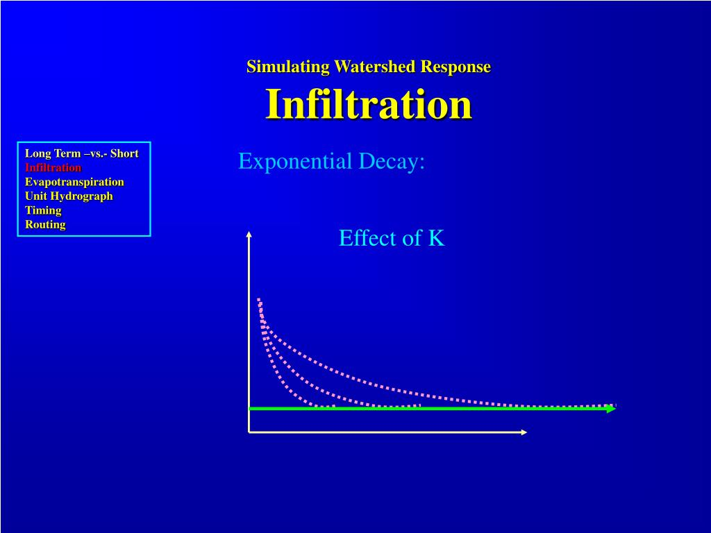 Simulating Watershed Response