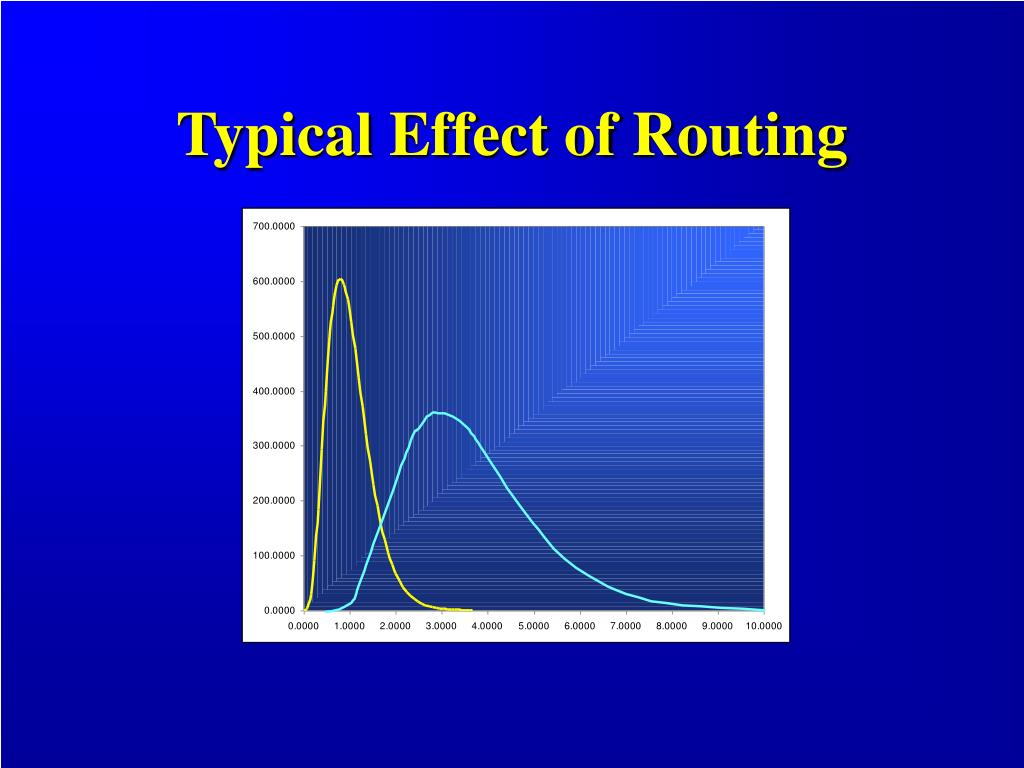 Typical Effect of Routing