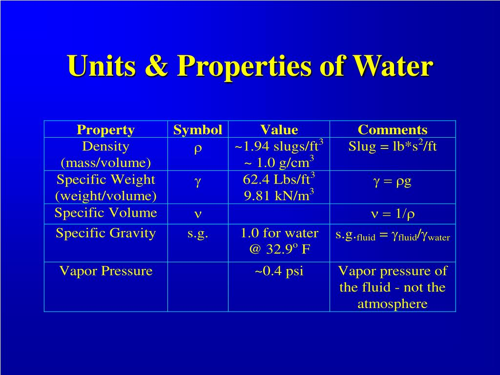 Units & Properties of Water