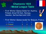 chamonix 1924 medal league table
