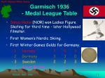 garmisch 1936 medal league table