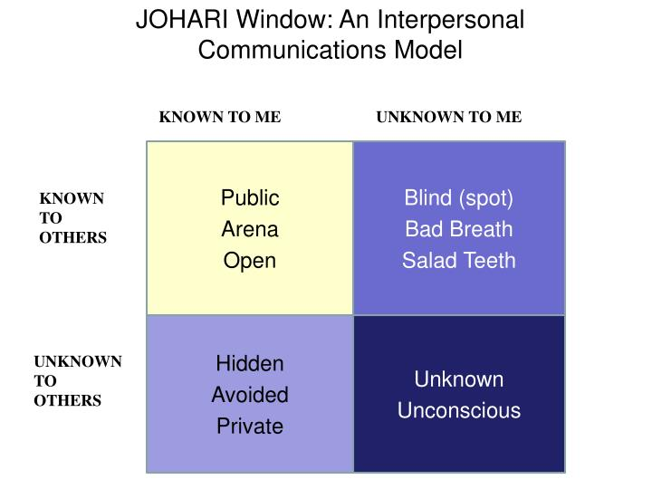 the johari window The johari window helps answer the age old question of how to build trust within a group and therefore build an effective team ever seen or indeed been a part of a team that had synergy.