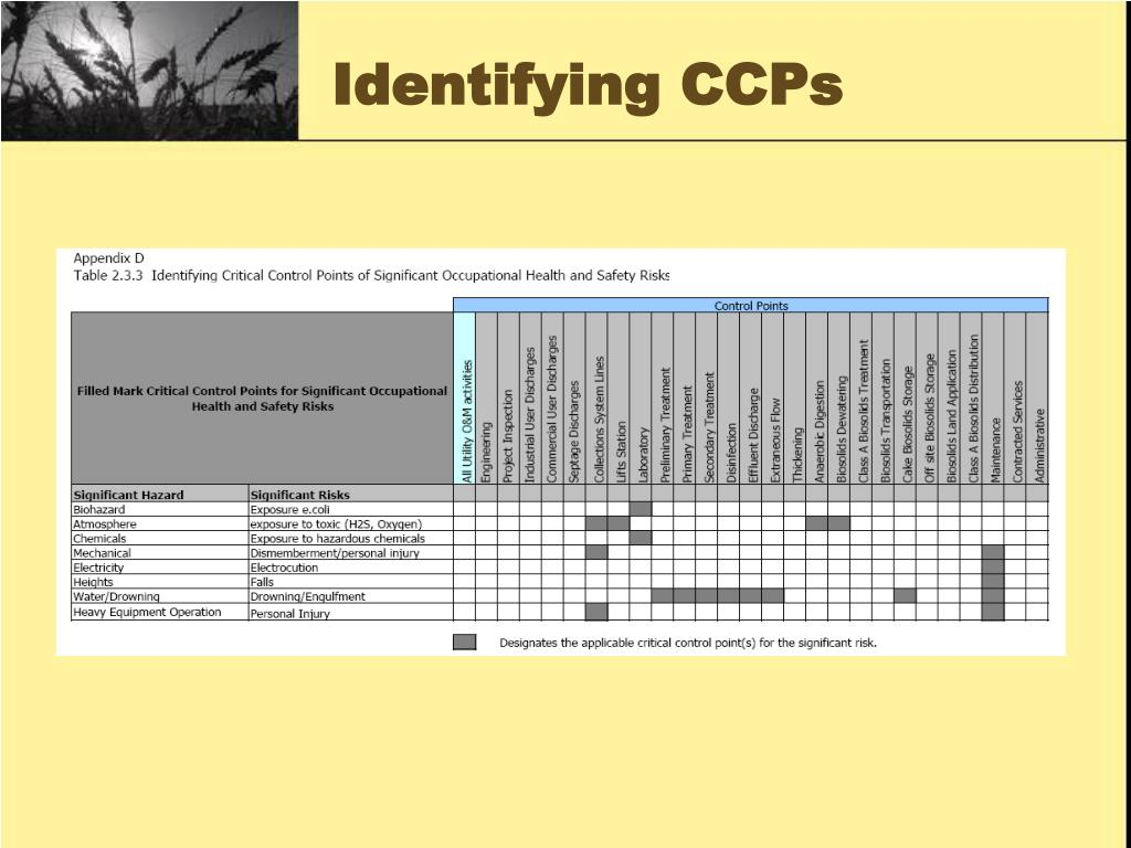 Identifying CCPs
