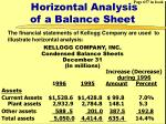 horizontal analysis of a balance sheet