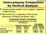 intercompany comparison by vertical analysis