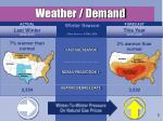 weather demand