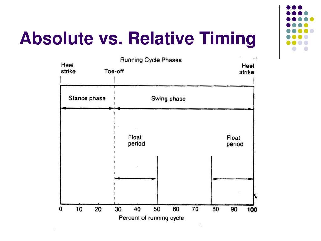 Absolute vs. Relative Timing