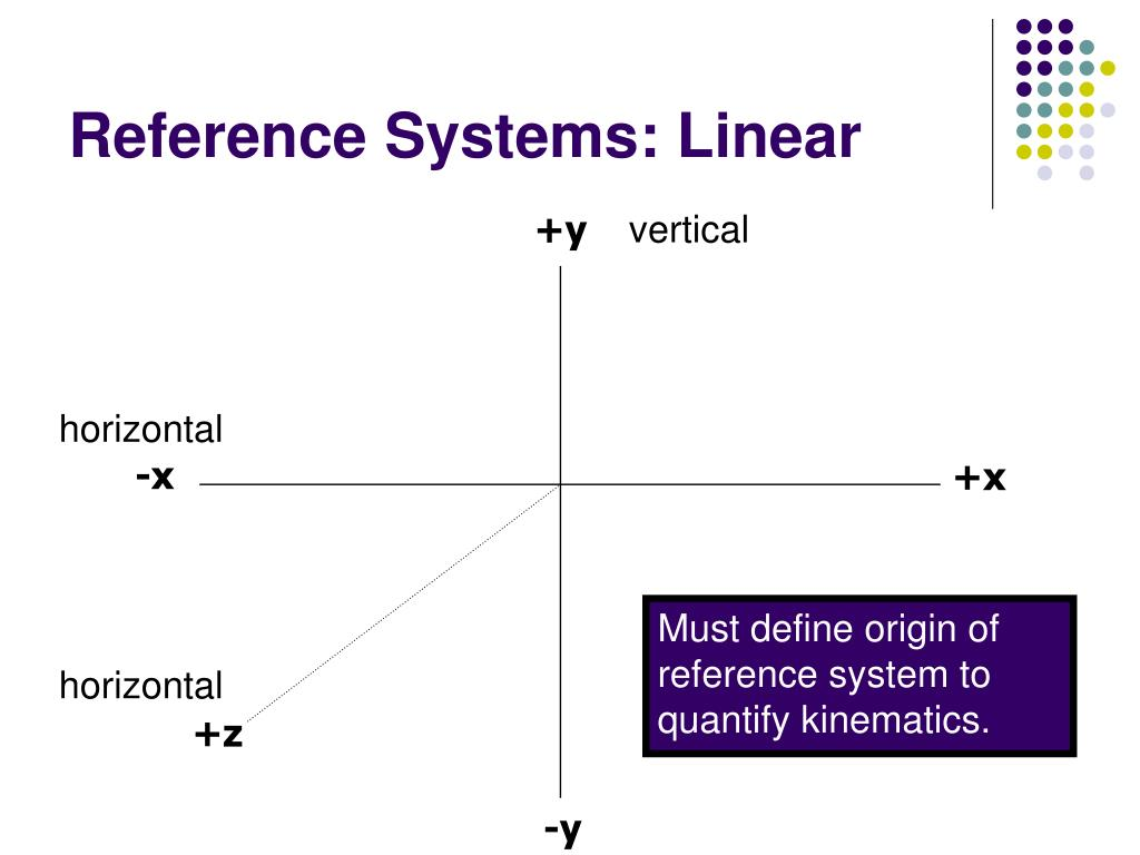 Reference Systems: Linear