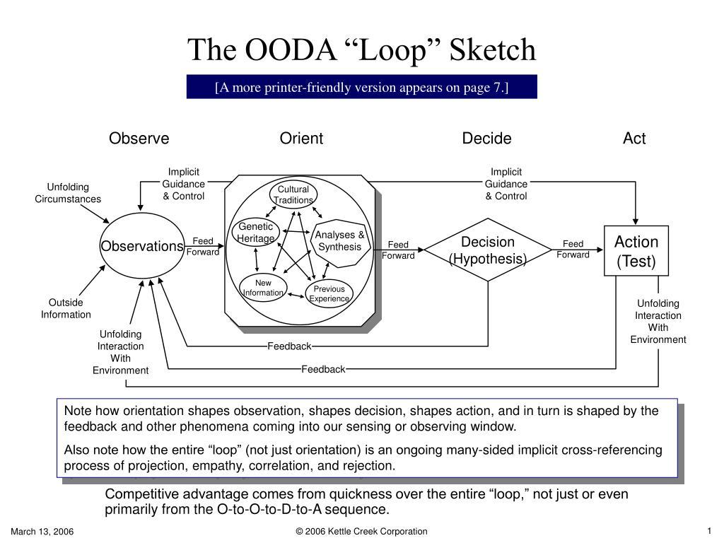 the ooda loop sketch l.