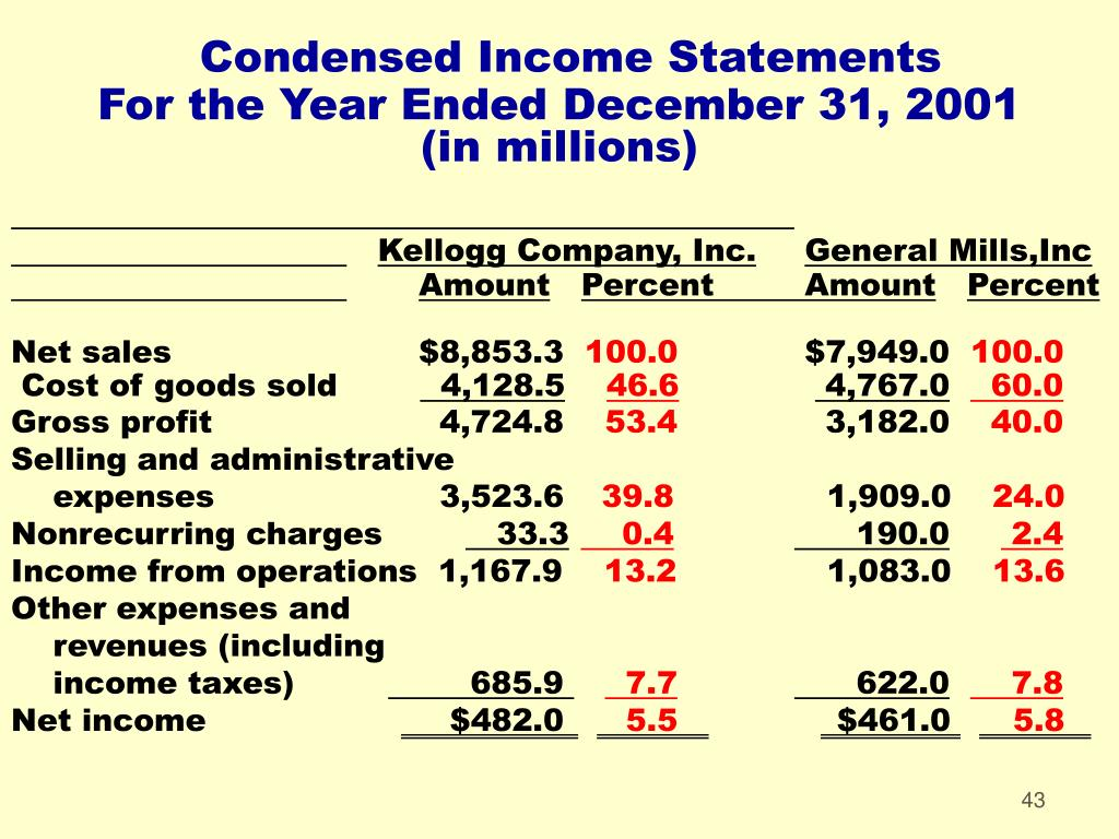 Condensed Income Statements