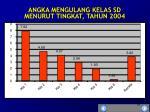 angka mengulang kelas sd menurut tingkat tahun 2004
