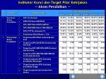 indikator kunci dan target pilar kebijakan akses pendidikan