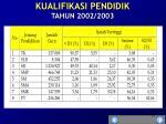 kualifikasi pendidik tahun 2002 2003