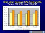 nilai ujian nasional sma program ipa tahun 2003 04 dan 2004 05