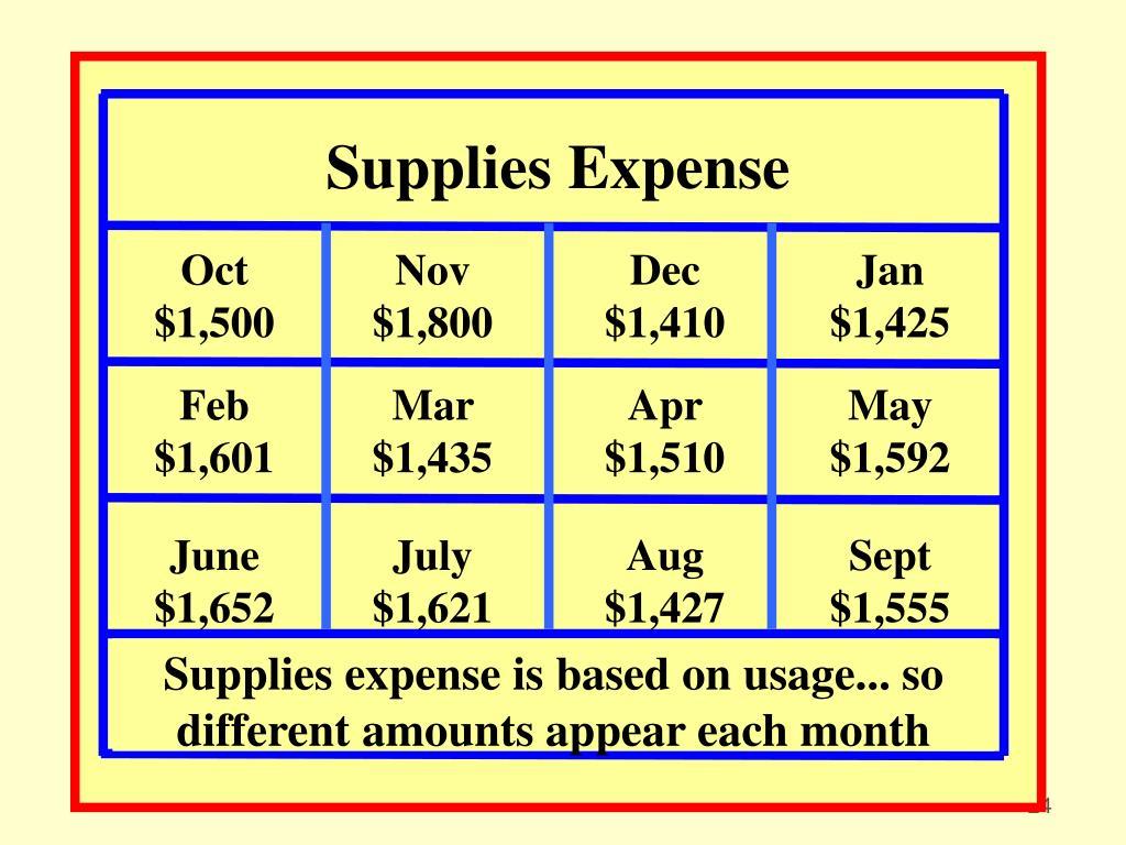 Supplies Expense