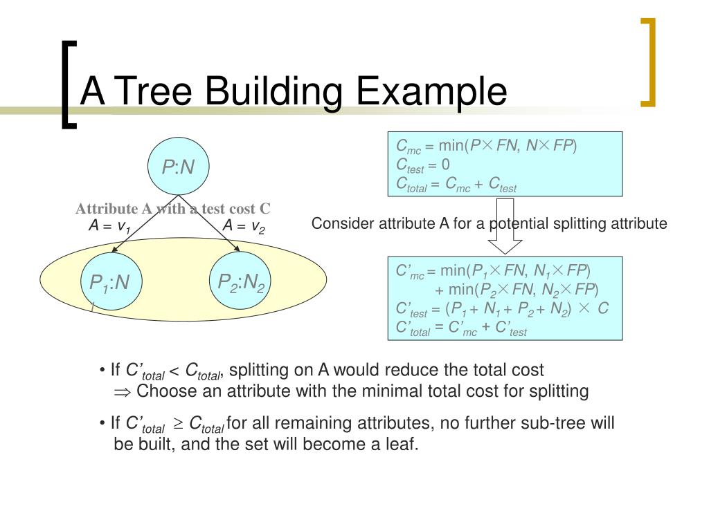 A Tree Building Example