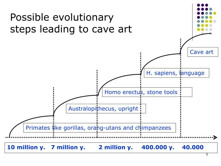 Possible evolutionary steps leading to cave art