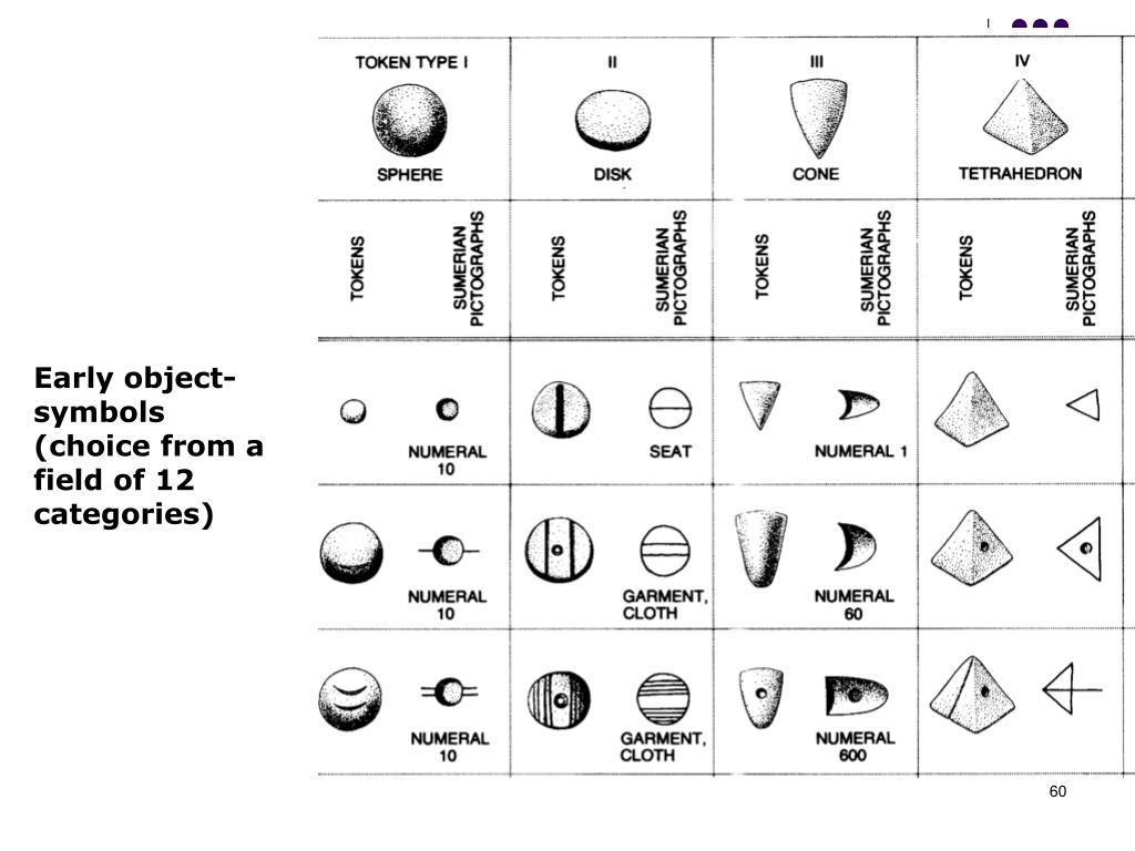 Early object-symbols (choice from a  field of 12 categories)