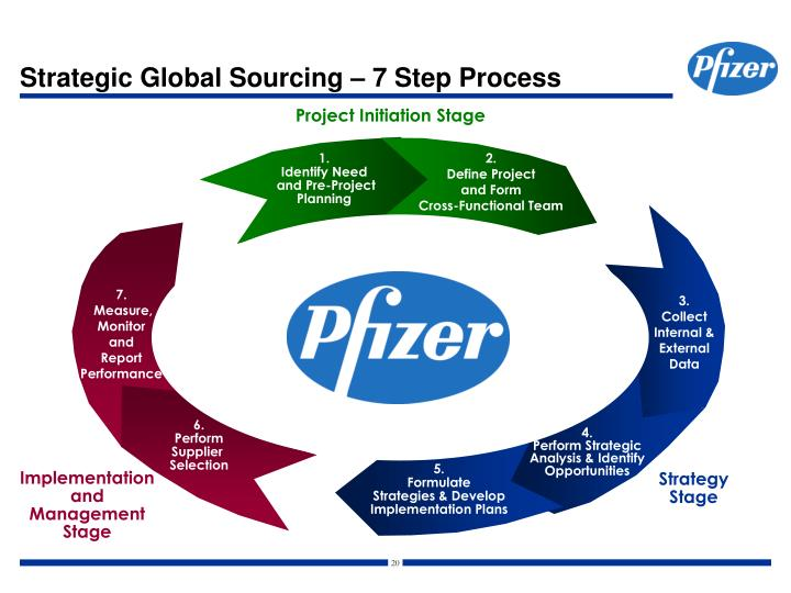 7step of sourcing 1 strategic sourcing highlights (steps 1 -5) 2 what is strategic sourcing strategic sourcing is a structured process to source large recurring spend for the business.