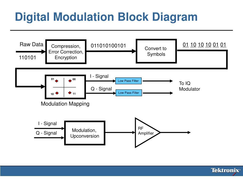 ppt wca102 fundamentals of digital modulation powerpoint. Black Bedroom Furniture Sets. Home Design Ideas