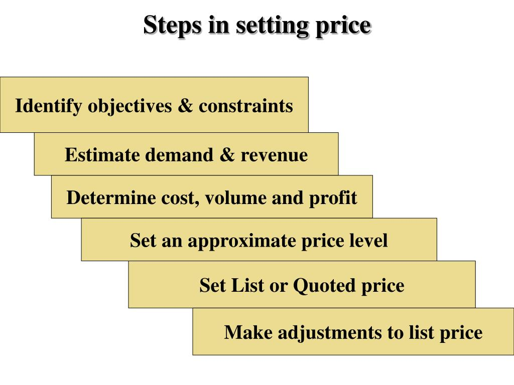 Steps in setting price