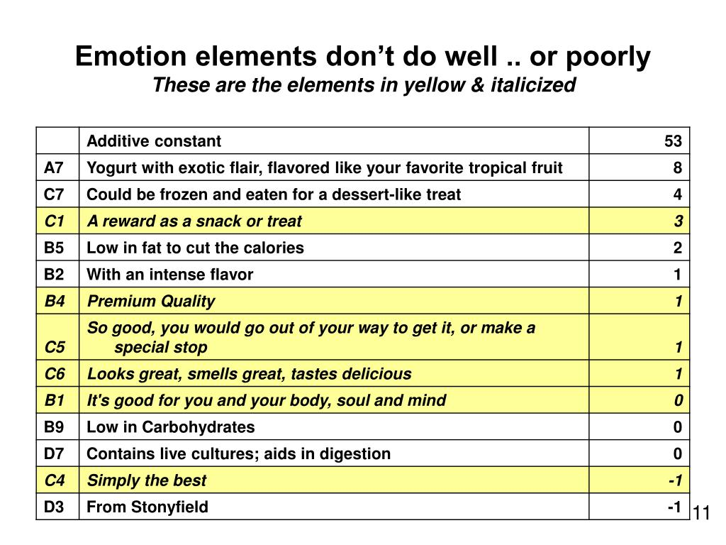 Emotion elements don't do well .. or poorly