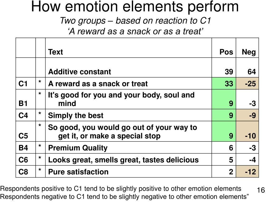 How emotion elements perform
