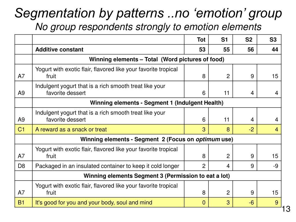 Segmentation by patterns ..no 'emotion' group