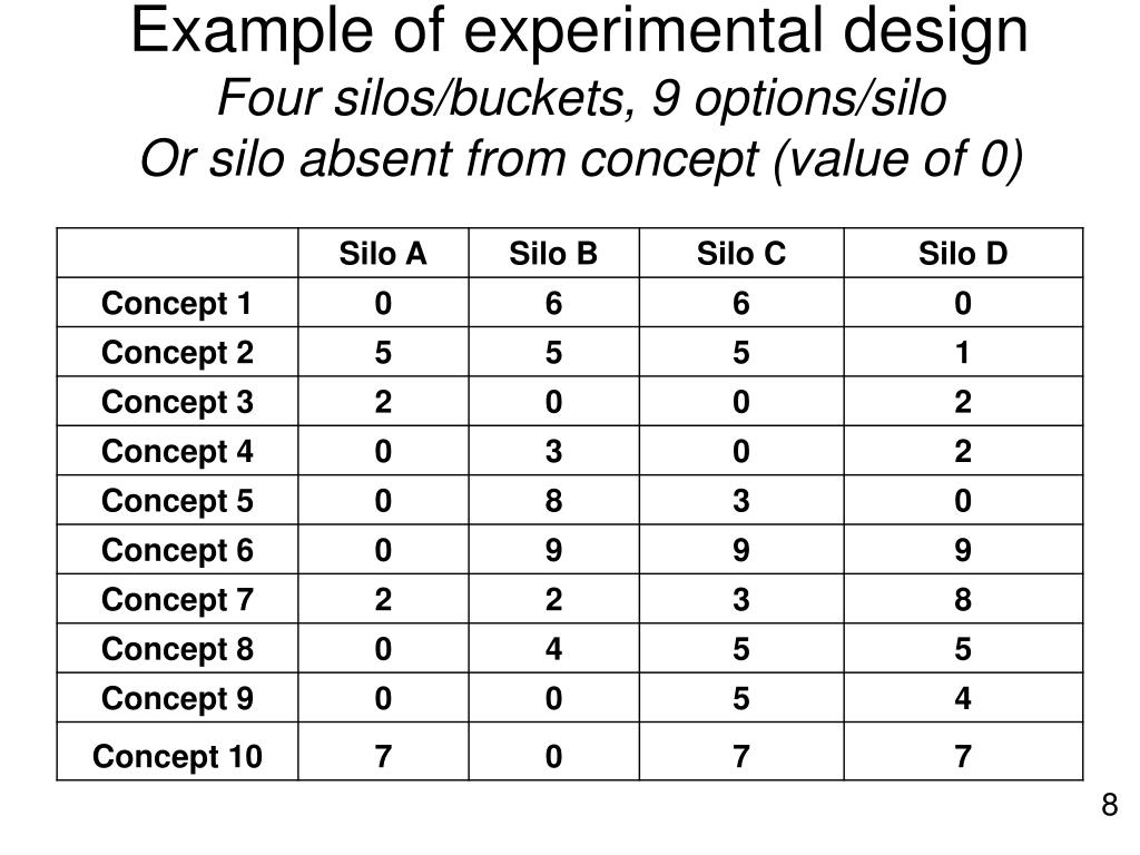 Example of experimental design