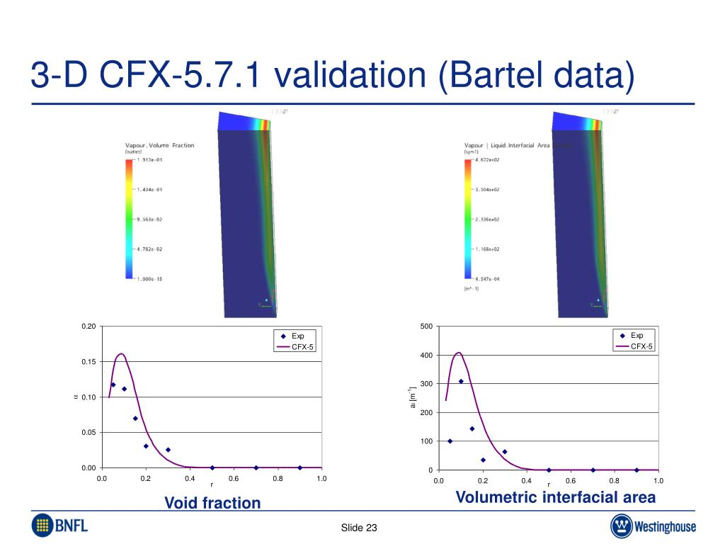 3-D CFX-5.7.1 validation (Bartel data)