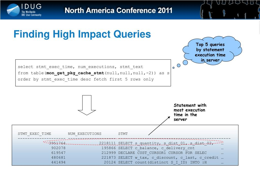 Finding High Impact Queries