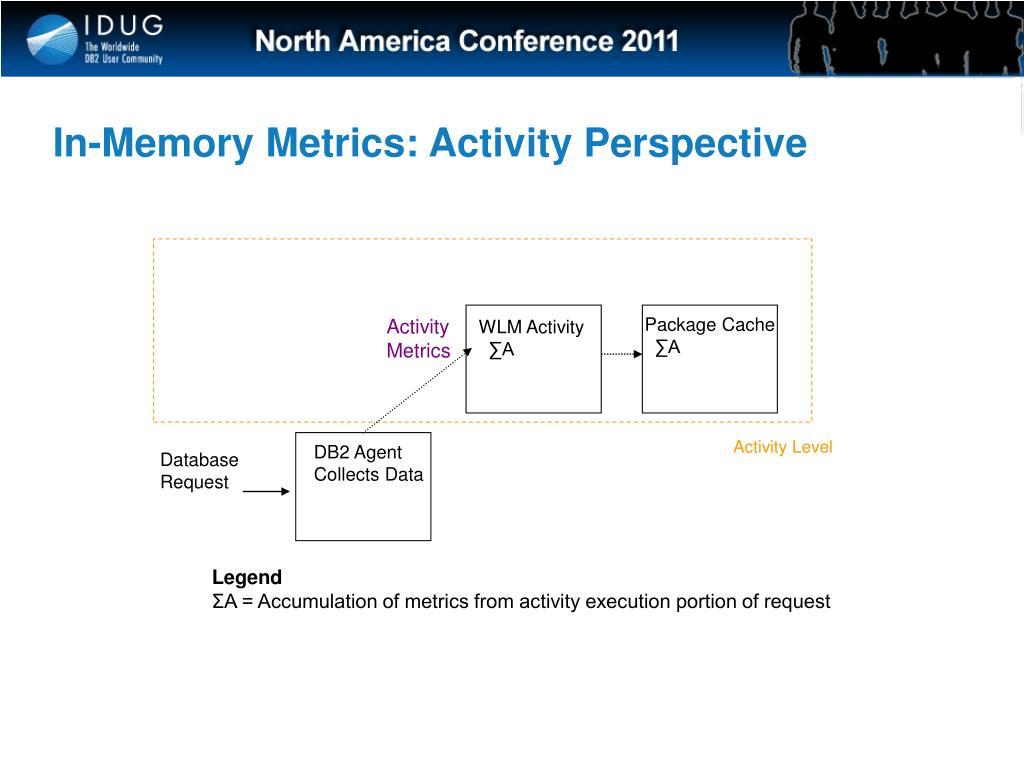 In-Memory Metrics: Activity Perspective