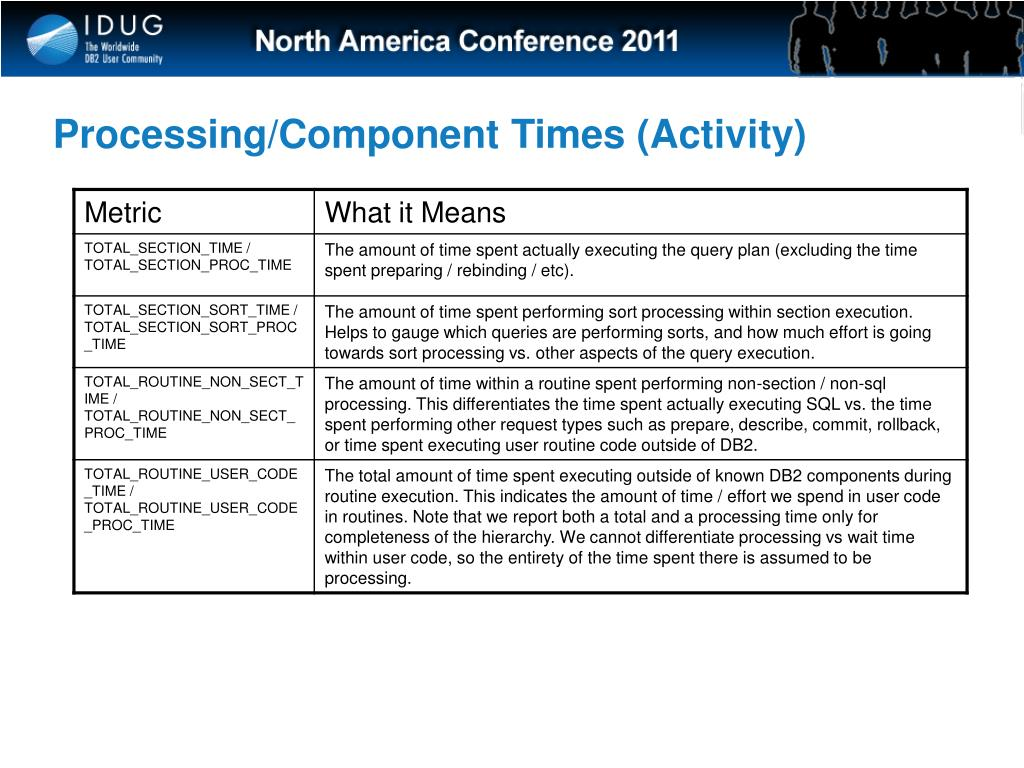 Processing/Component Times (Activity)