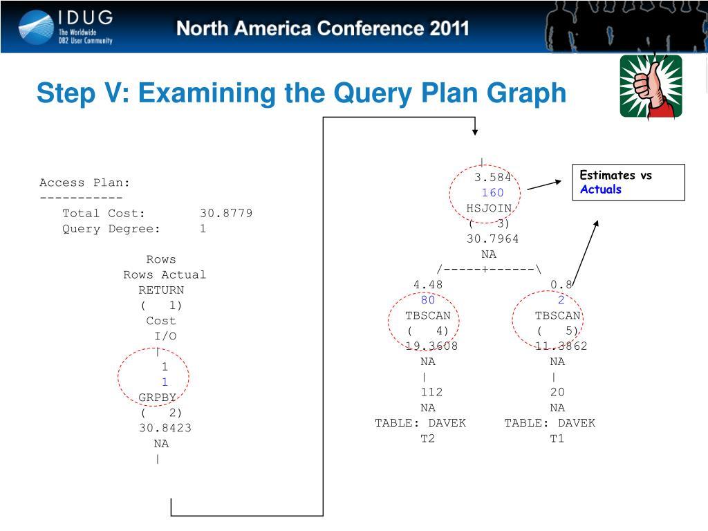 Step V: Examining the Query Plan Graph