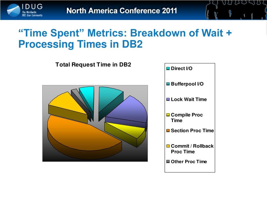 """Time Spent"" Metrics: Breakdown of Wait + Processing Times in DB2"