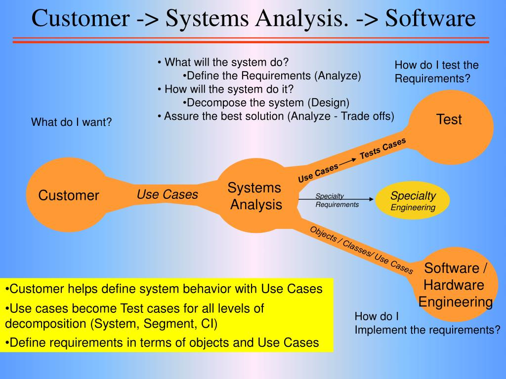 Customer -> Systems Analysis. -> Software