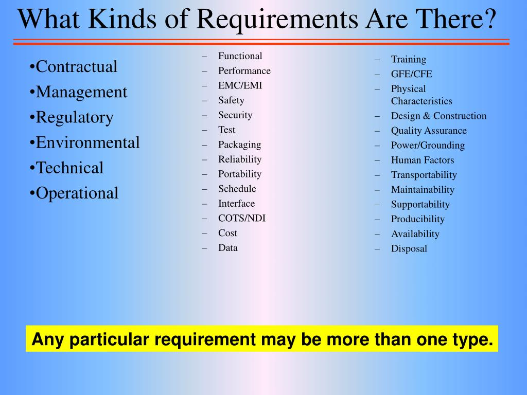 What Kinds of Requirements Are There?