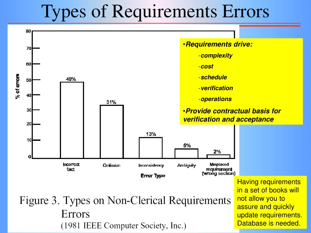 Types of Requirements Errors