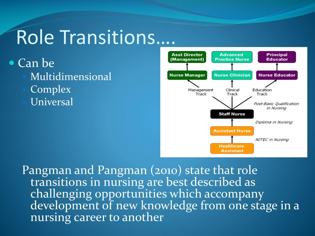 role of nurses in transitional care Test 1 transition to the nursing role who lives in long-term care facilities by making sure that welfare of nurses, roles of nurses.